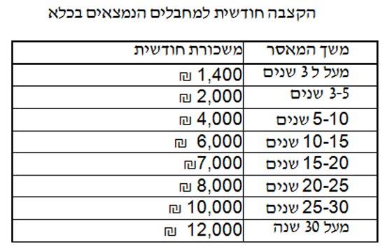 palestinian-prisoners-salaries